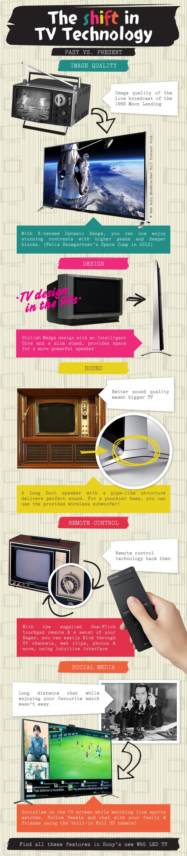 TV: Past vs Present - Infographic